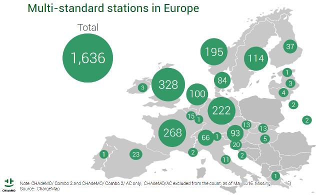 Мультистандартні зарядки в Європі