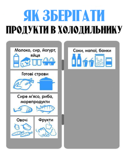 Правильне розташування продуктів у холодильнику